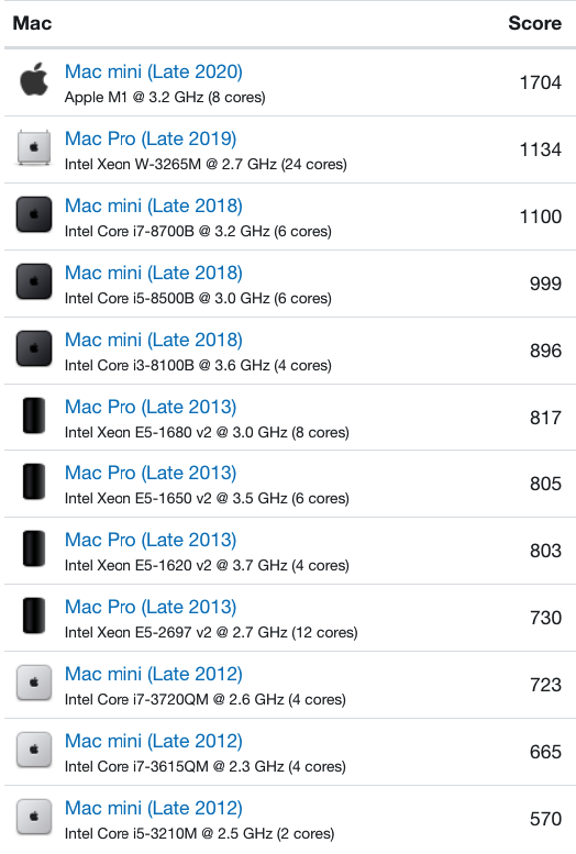 Mac mini (Late 2020) compared to other popular machines